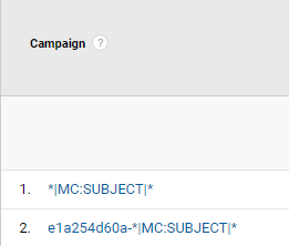 Email Campaigns Not Tracking Properly